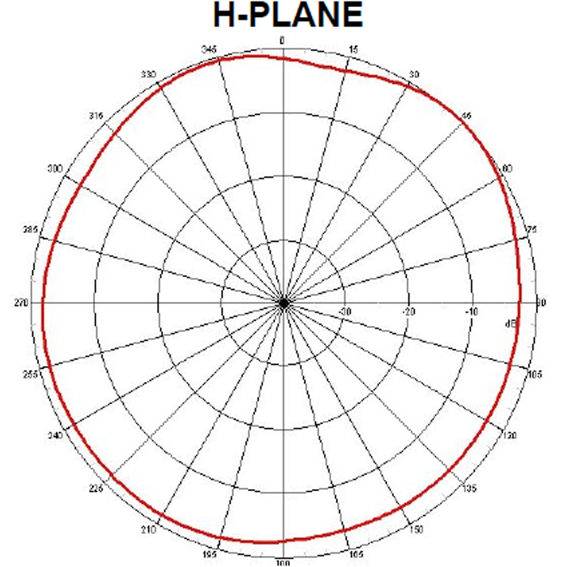 Diagram Radiation Pattern H-Plane Kuhlmann 7dbi 2,4GHz Dipol Antenne