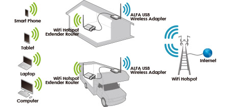 Functionality and Setup ALFA Network Camp Pro 2 Mini WLAN Extender