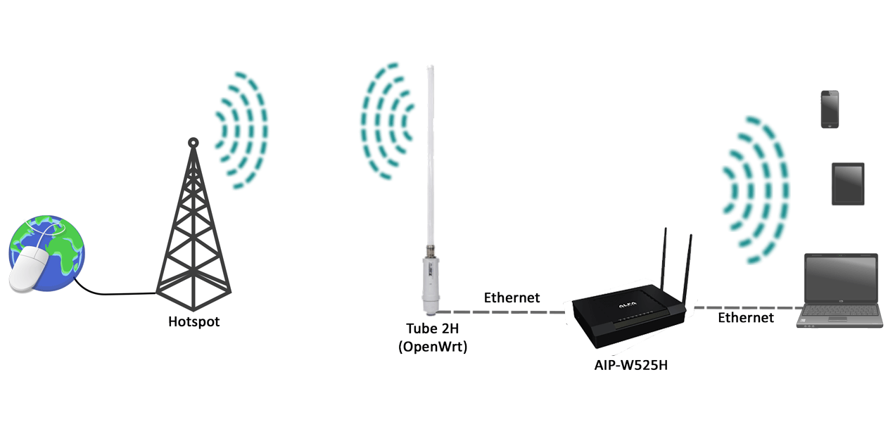 AIP-W525H + Tube 2H WLAN-Extender Application Example
