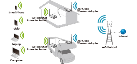 ALFA Network R36A set up a WiFi Extender